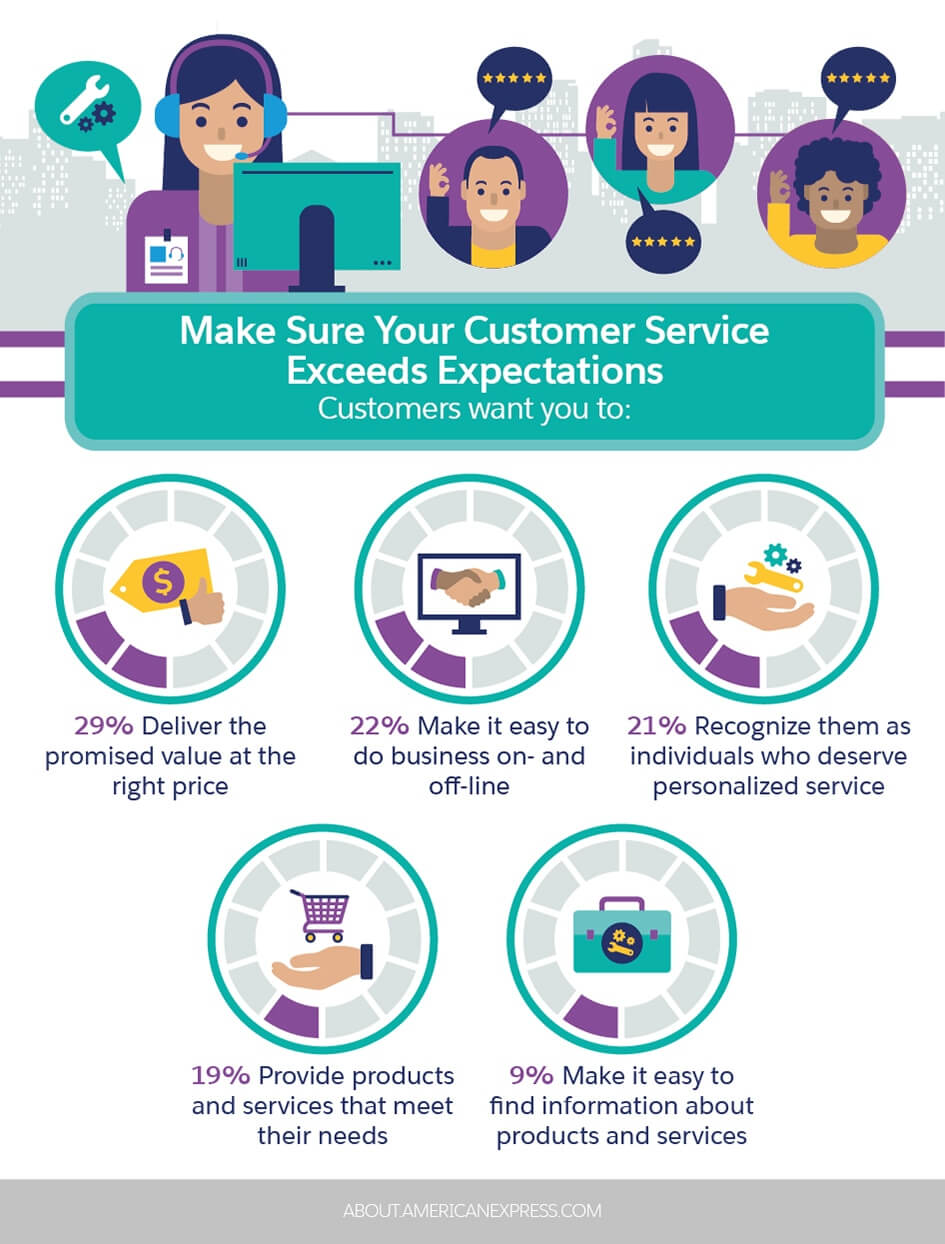 What Kind of IT Solutions Your Customer Needs