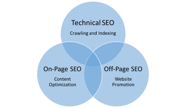 main stages of seo