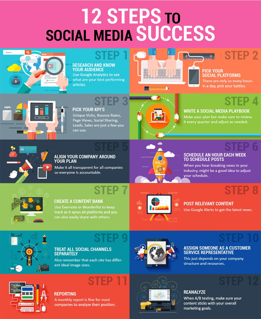 Different Steps To Successful Social Media Marketing