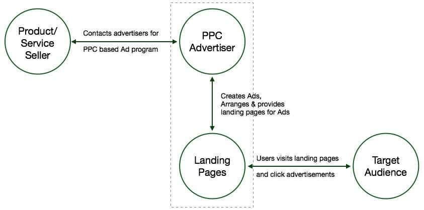Entities-of-PPC-Ads-PPC-Tutorial-tutorialspoint