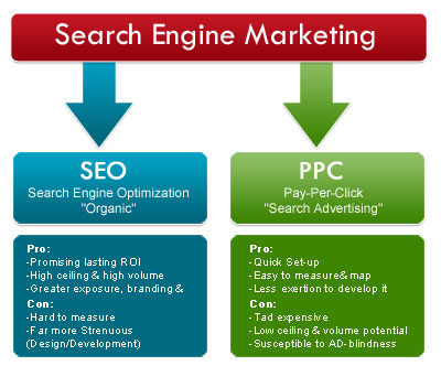 earch Engine Marketing & PPC